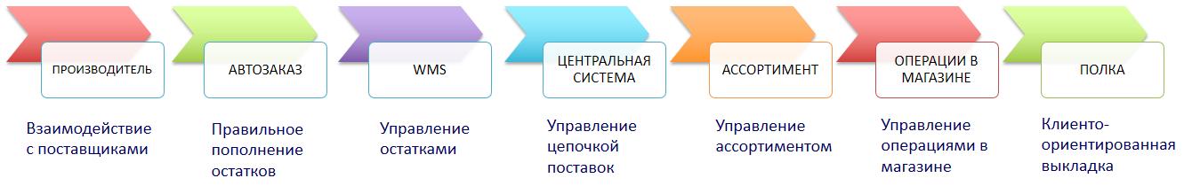 supply chain_c4r